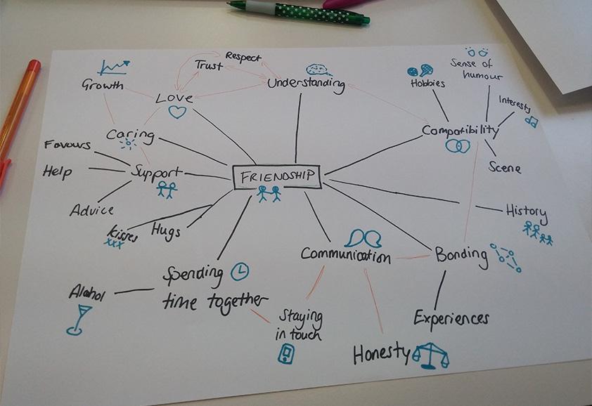 Friendship Concept Diagram