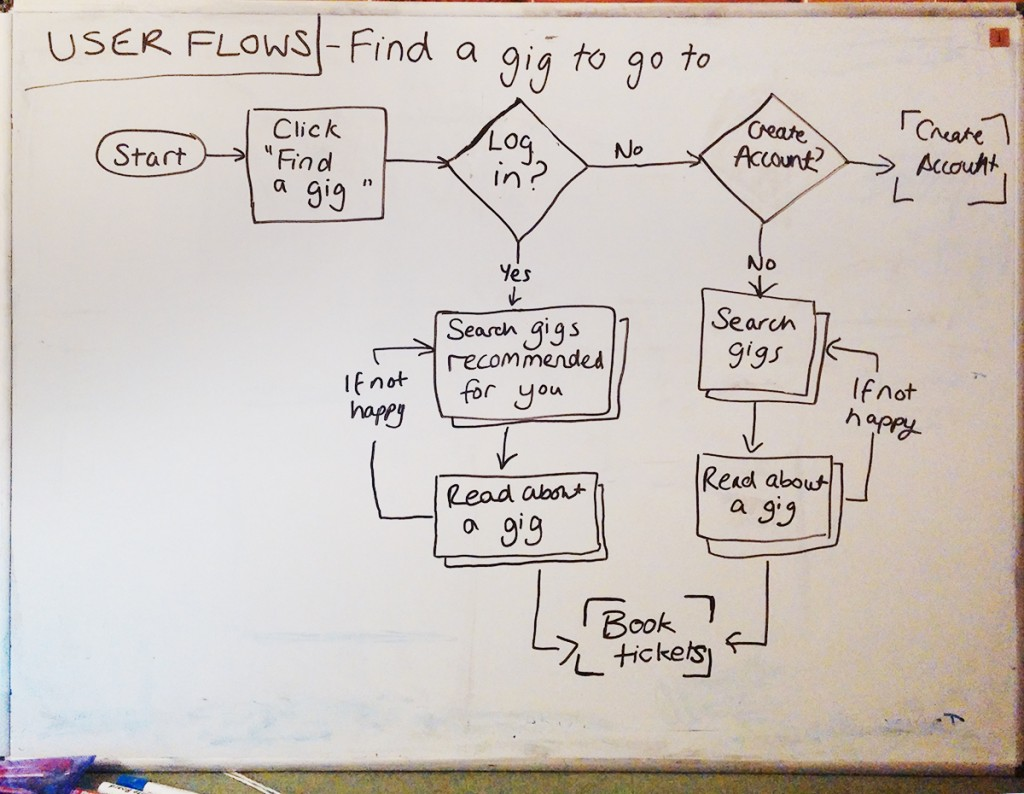 User Flow - Finding gigs to go to